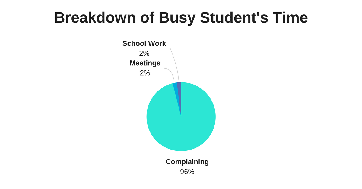 Breakdown of Busy Student's Time